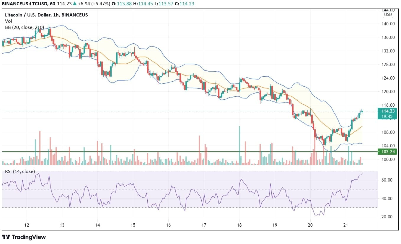 Litecoin Price Analysis Chart