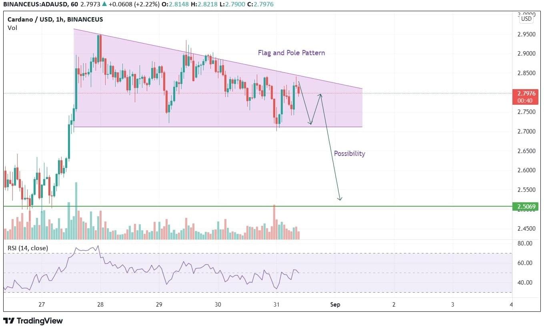 cardano price analysis chart